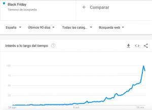 Black Friday en Google Trends: búsquedas en los últimos 90 días