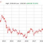 Gráfico de precios del oro durante los últimos 10 años